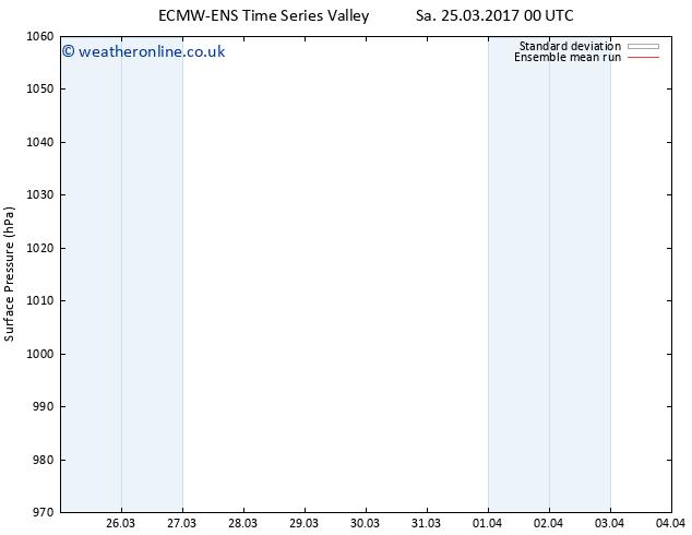 Surface pressure ECMWFTS Su 26.03.2017 00 GMT