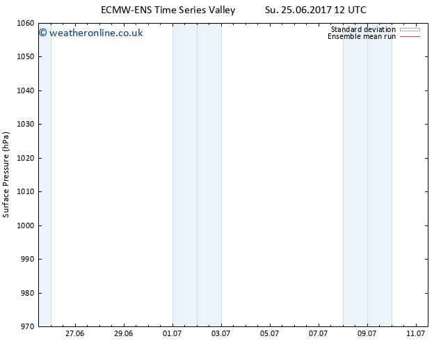 Surface pressure ECMWFTS We 28.06.2017 12 GMT