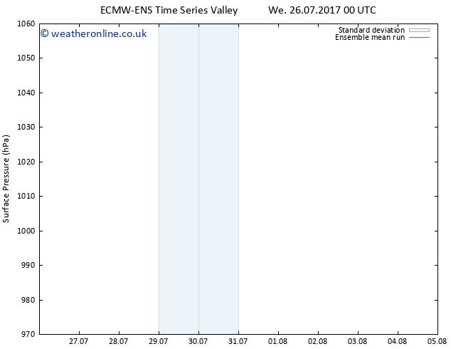 Surface pressure ECMWFTS Tu 01.08.2017 00 GMT