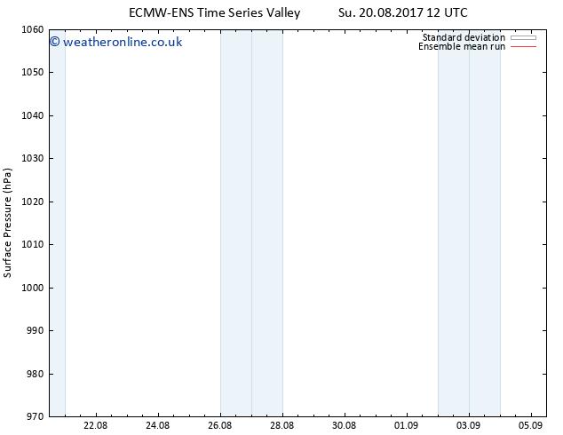 Surface pressure ECMWFTS We 30.08.2017 12 GMT
