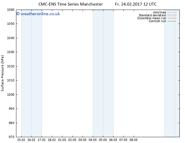 Surface pressure CMC TS Mo 27.02.2017 00 GMT