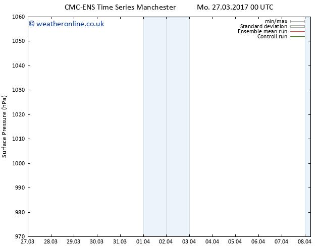 Surface pressure CMC TS Tu 04.04.2017 12 GMT