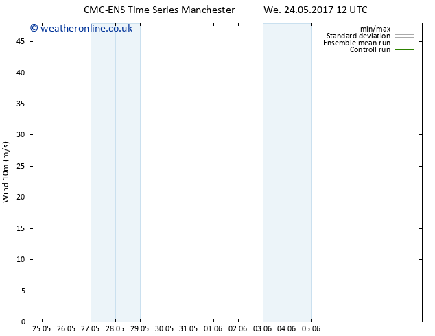 Surface wind CMC TS Fr 26.05.2017 12 GMT