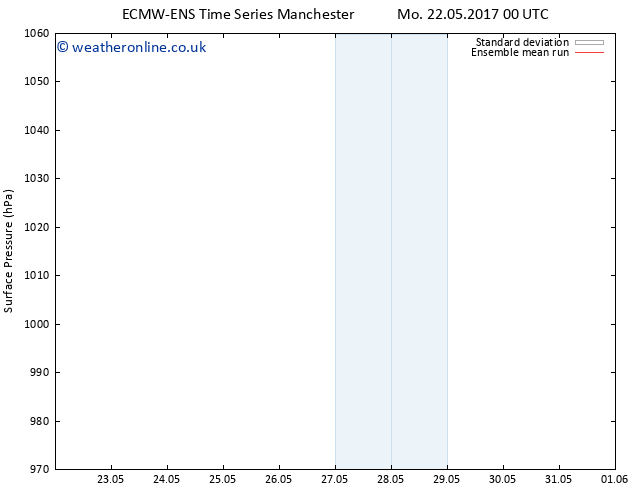 Surface pressure ECMWFTS We 24.05.2017 00 GMT