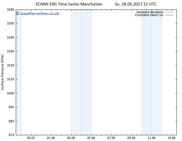 Surface pressure ECMWFTS Su 04.06.2017 12 GMT