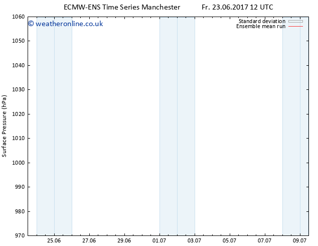 Surface pressure ECMWFTS Mo 26.06.2017 12 GMT