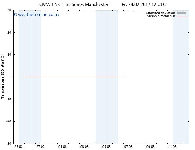 Temp. 850 hPa ECMWFTS Sa 04.03.2017 12 GMT