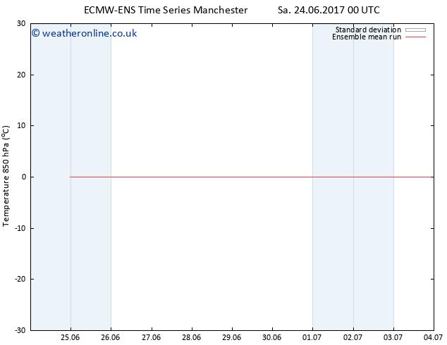 Temp. 850 hPa ECMWFTS Su 02.07.2017 00 GMT