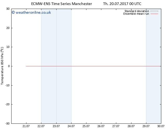 Temp. 850 hPa ECMWFTS Fr 21.07.2017 00 GMT