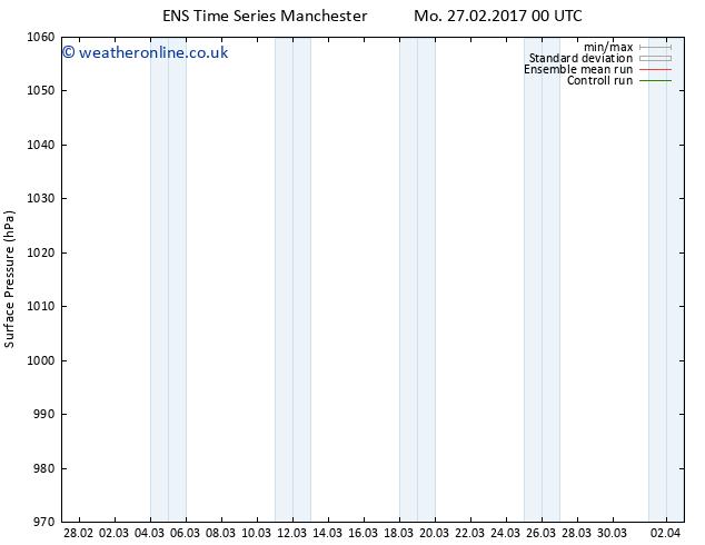 Surface pressure GEFS TS We 01.03.2017 06 GMT