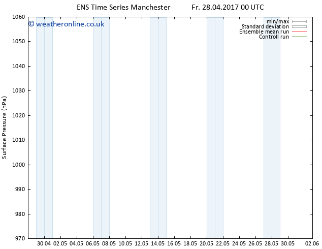 Surface pressure GEFS TS Tu 02.05.2017 18 GMT