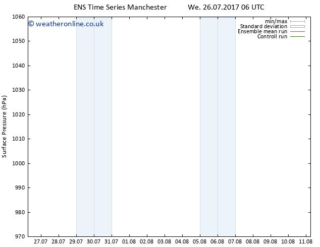 Surface pressure GEFS TS Fr 28.07.2017 18 GMT