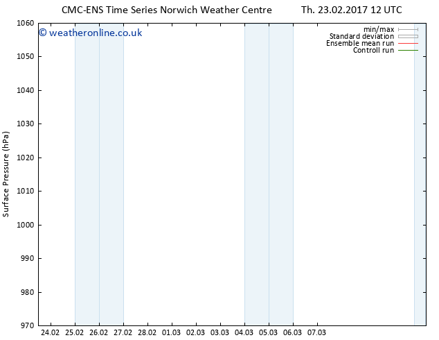 Surface pressure CMC TS We 01.03.2017 00 GMT
