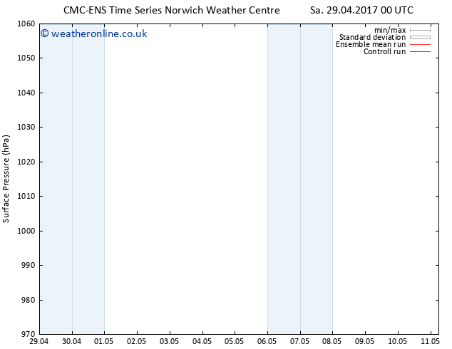 Surface pressure CMC TS Tu 02.05.2017 00 GMT