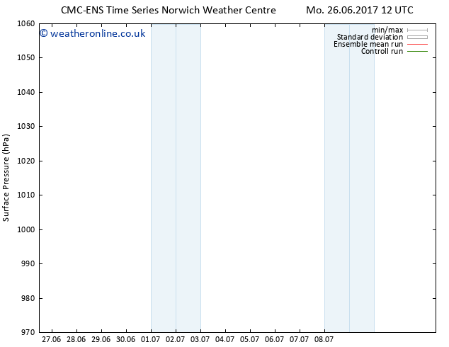 Surface pressure CMC TS Su 02.07.2017 06 GMT