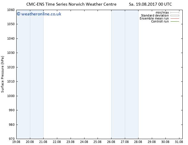 Surface pressure CMC TS Tu 22.08.2017 00 GMT
