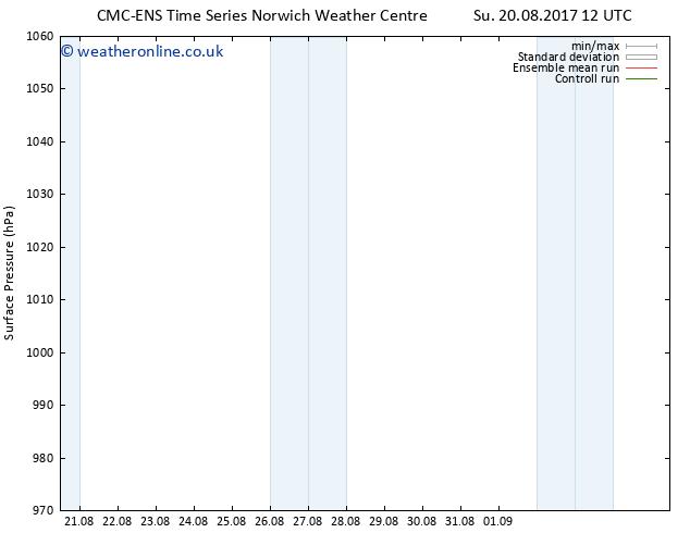 Surface pressure CMC TS Sa 26.08.2017 18 GMT