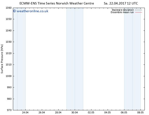 Surface pressure ECMWFTS Mo 24.04.2017 12 GMT