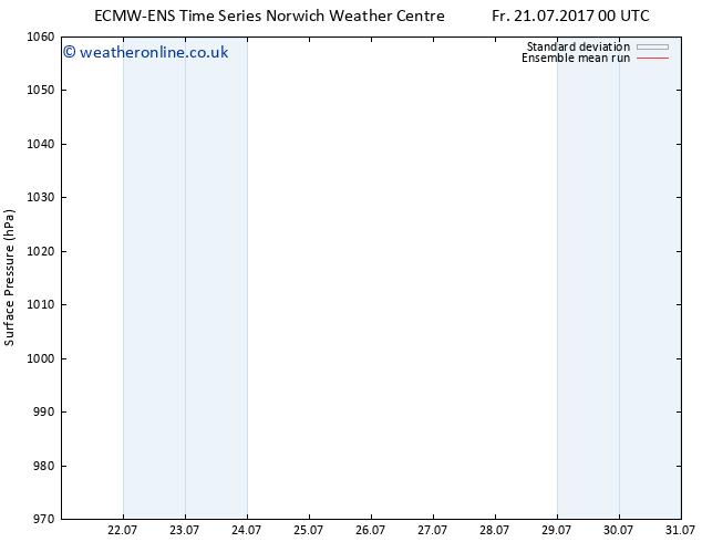 Surface pressure ECMWFTS Tu 25.07.2017 00 GMT
