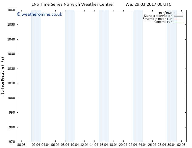 Surface pressure GEFS TS Sa 08.04.2017 00 GMT