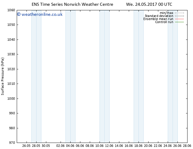 Surface pressure GEFS TS Sa 03.06.2017 00 GMT