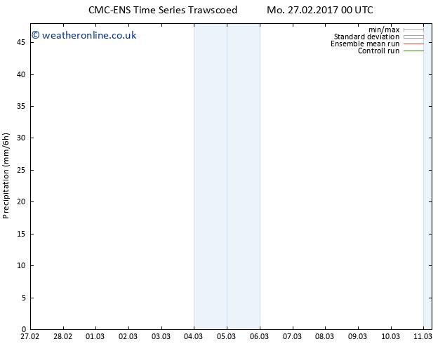 Precipitation CMC TS Su 05.03.2017 00 GMT