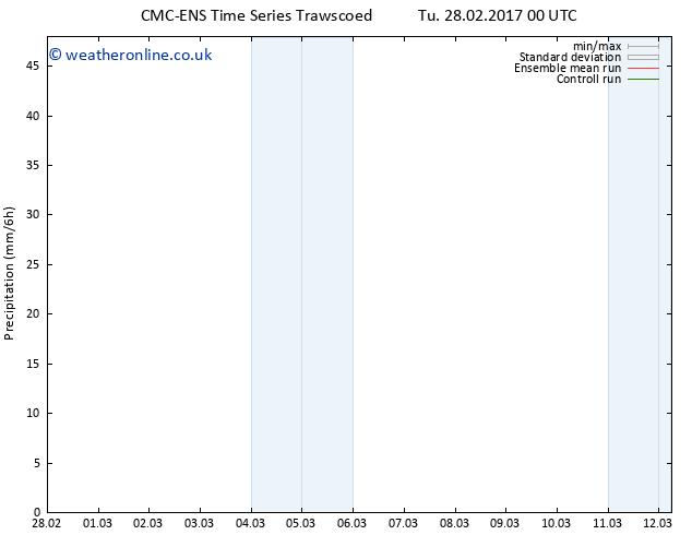 Precipitation CMC TS Tu 28.02.2017 06 GMT