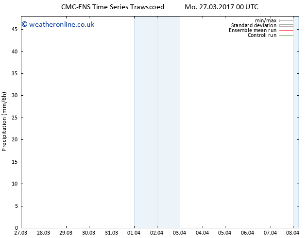 Precipitation CMC TS We 29.03.2017 12 GMT