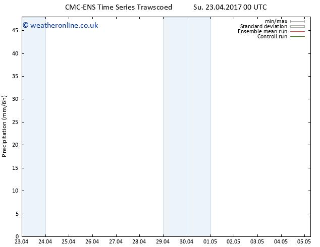 Precipitation CMC TS Mo 24.04.2017 06 GMT