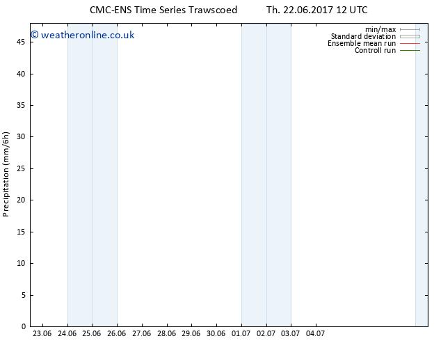 Precipitation CMC TS Su 25.06.2017 00 GMT