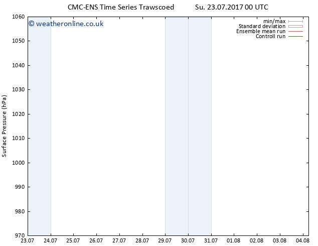 Surface pressure CMC TS Su 23.07.2017 18 GMT