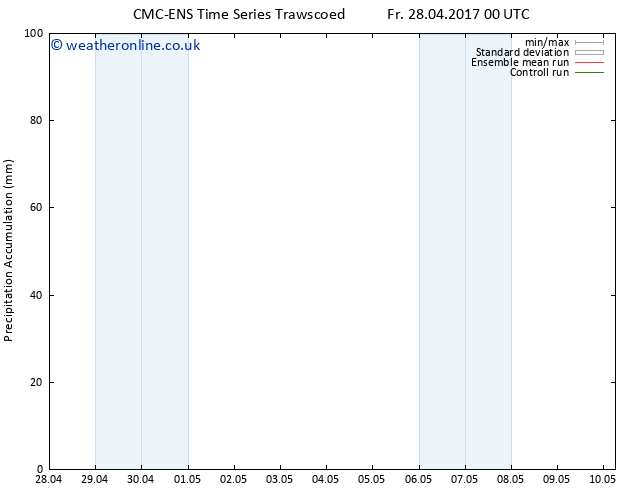 Precipitation accum. CMC TS Fr 05.05.2017 00 GMT