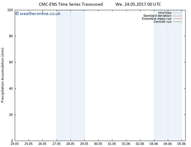 Precipitation accum. CMC TS We 24.05.2017 12 GMT