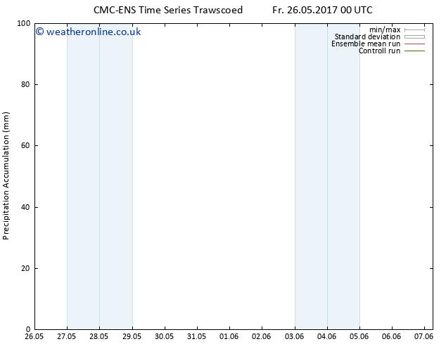 Precipitation accum. CMC TS Su 28.05.2017 18 GMT