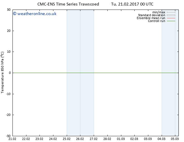 Temp. 850 hPa CMC TS Tu 21.02.2017 06 GMT