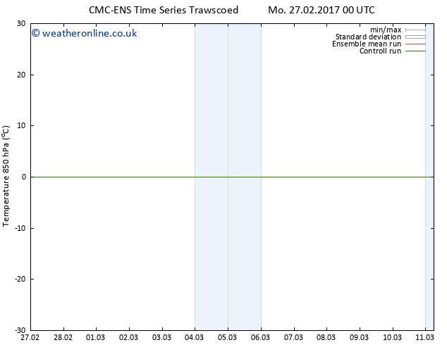 Temp. 850 hPa CMC TS Su 05.03.2017 00 GMT