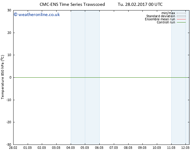 Temp. 850 hPa CMC TS We 01.03.2017 00 GMT