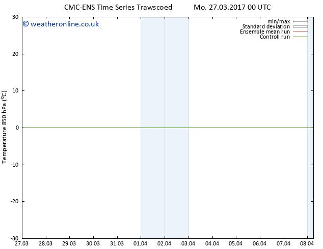 Temp. 850 hPa CMC TS Mo 03.04.2017 00 GMT