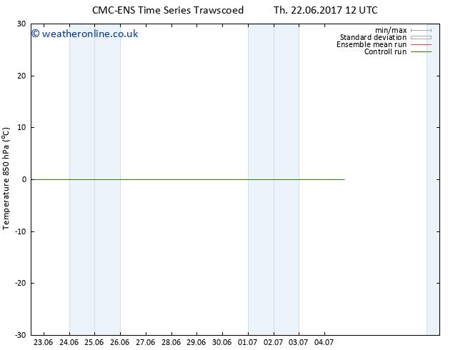 Temp. 850 hPa CMC TS Sa 24.06.2017 00 GMT