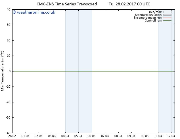 Temperature Low (2m) CMC TS Tu 28.02.2017 06 GMT