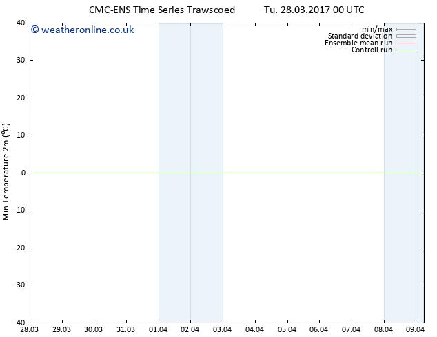 Temperature Low (2m) CMC TS Tu 28.03.2017 06 GMT