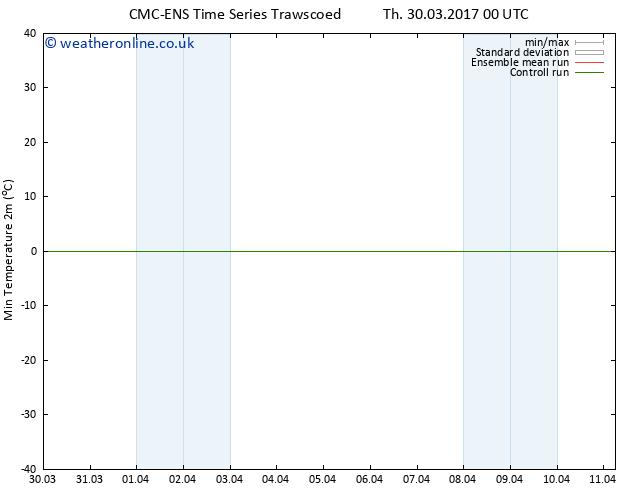 Temperature Low (2m) CMC TS Tu 04.04.2017 00 GMT