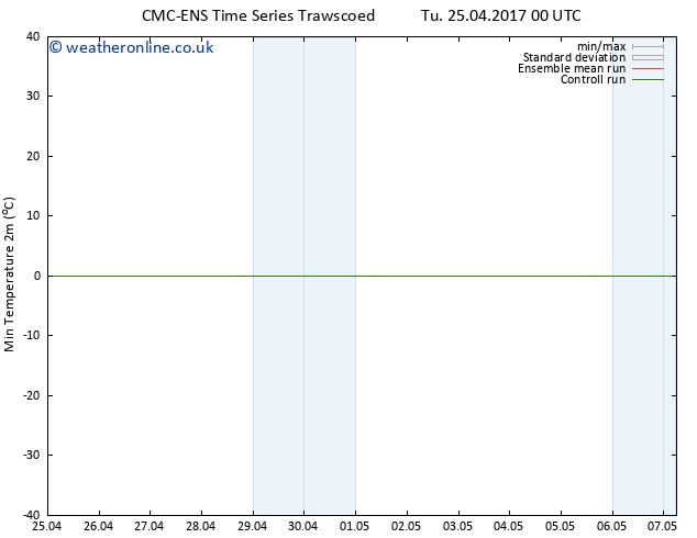 Temperature Low (2m) CMC TS Mo 01.05.2017 06 GMT