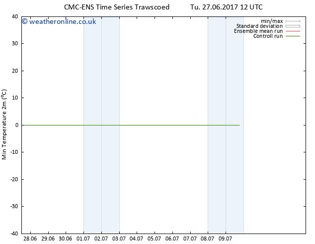 Temperature Low (2m) CMC TS Tu 27.06.2017 18 GMT