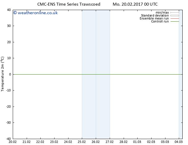 Temperature (2m) CMC TS Th 23.02.2017 12 GMT
