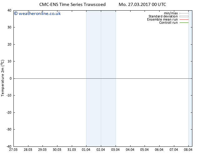 Temperature (2m) CMC TS Mo 27.03.2017 06 GMT