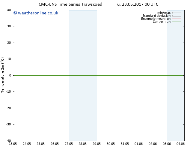 Temperature (2m) CMC TS We 24.05.2017 06 GMT