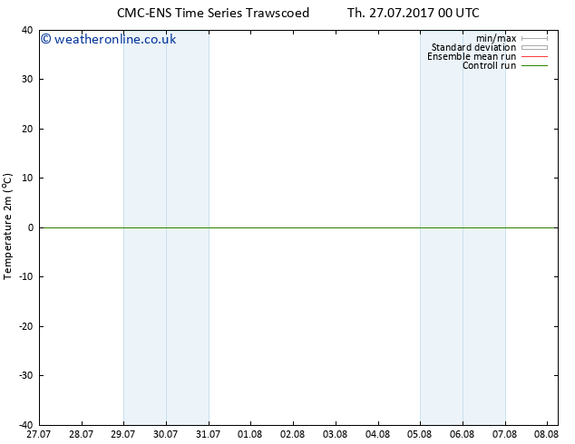 Temperature (2m) CMC TS Mo 31.07.2017 06 GMT