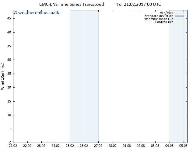 Surface wind CMC TS Tu 21.02.2017 00 GMT