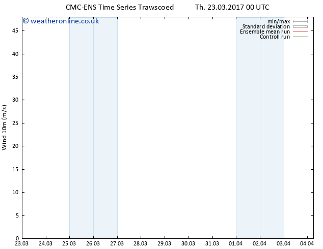 Surface wind CMC TS Sa 25.03.2017 00 GMT